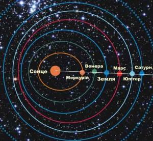 Як виглядає парад планет