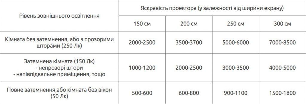 Таблиця вибору яскравості лампи для проектора